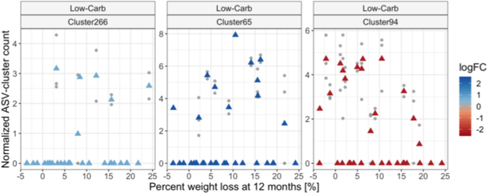 Gut Microbiota Plasticity Is Correlated With Sustained Weight Loss On A Low Carb Or Low Fat Dietary Intervention Scientific Reports