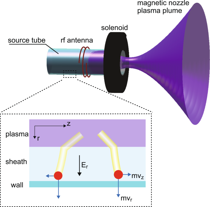 Spatially- and vector-resolved momentum flux lost to a wall in a magne