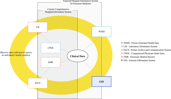 Clinical Genome Data Model Cgdm Provides Interactive Clinical Decision Support For Precision Medicine Scientific Reports