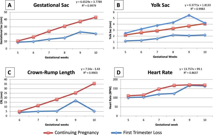 Ultrasound gestational age measurements chart