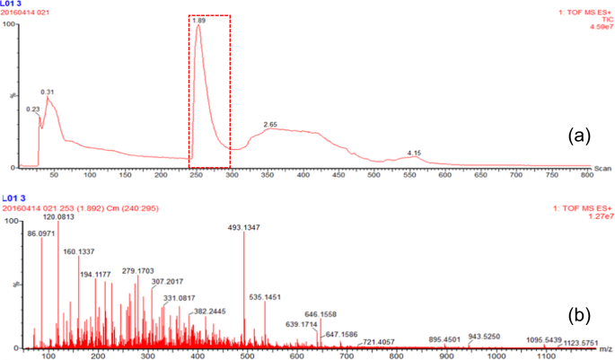 Discrimination of rosé wines using shotgun metabolomics with a ge