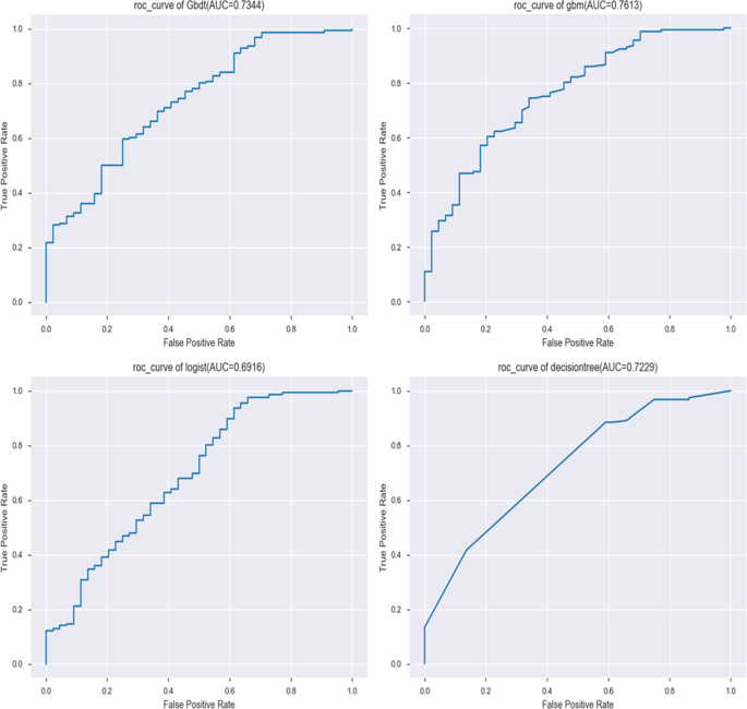 Machine Learning Algorithms For Predicting The Recurrence Of Stage Iv Colorectal Cancer After Tumor Resection Scientific Reports