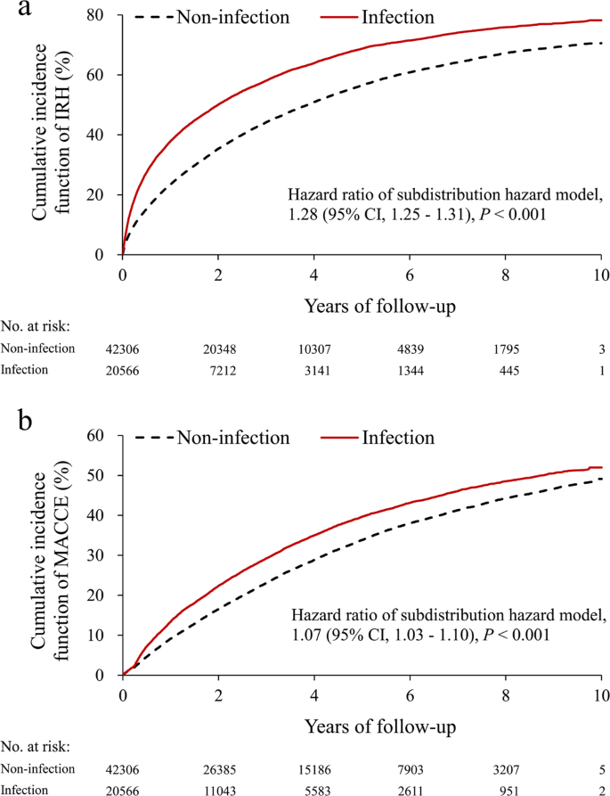 Infection In Advanced Chronic Kidney Disease And Subsequent Adverse Outcomes After Dialysis Initiation A Nationwide Cohort Study Scientific Reports