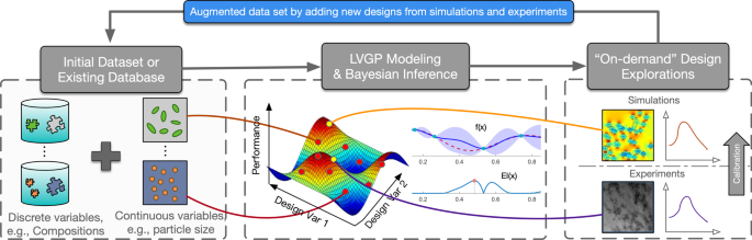 Bayesian Optimization For Materials Design With Mixed Quantitative And Qualitative Variables Scientific Reports
