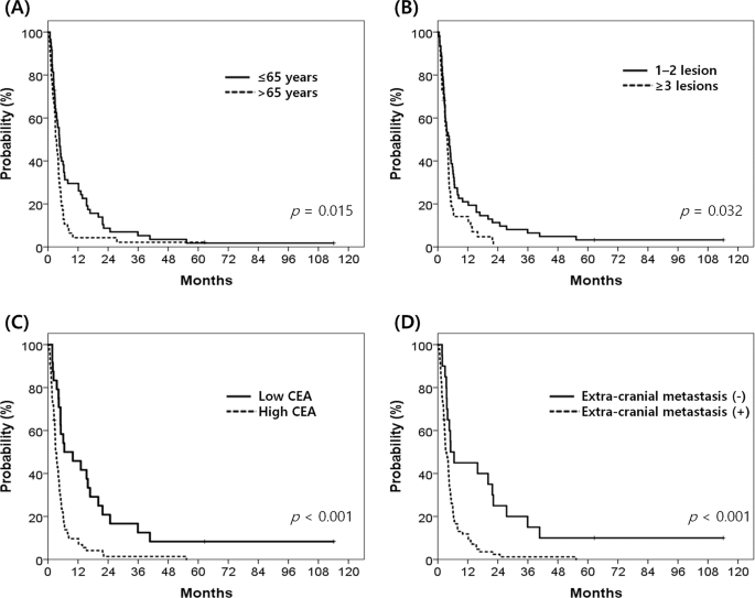 Prognostic Factors For Survival In Colorectal Cancer Patients With Brain Metastases Undergoing Whole Brain Radiotherapy Multicenter Retrospective Study Scientific Reports