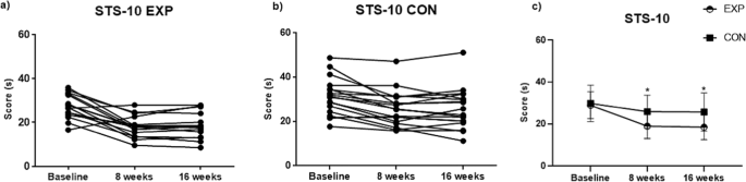 Kinesiologist Guided Functional Exercise In Addition To Intradialytic Cycling Program In End Stage Kidney Disease Patients A Randomised Controlled Trial Scientific Reports האם קיים בושם בריח קנאביס. intradialytic cycling program