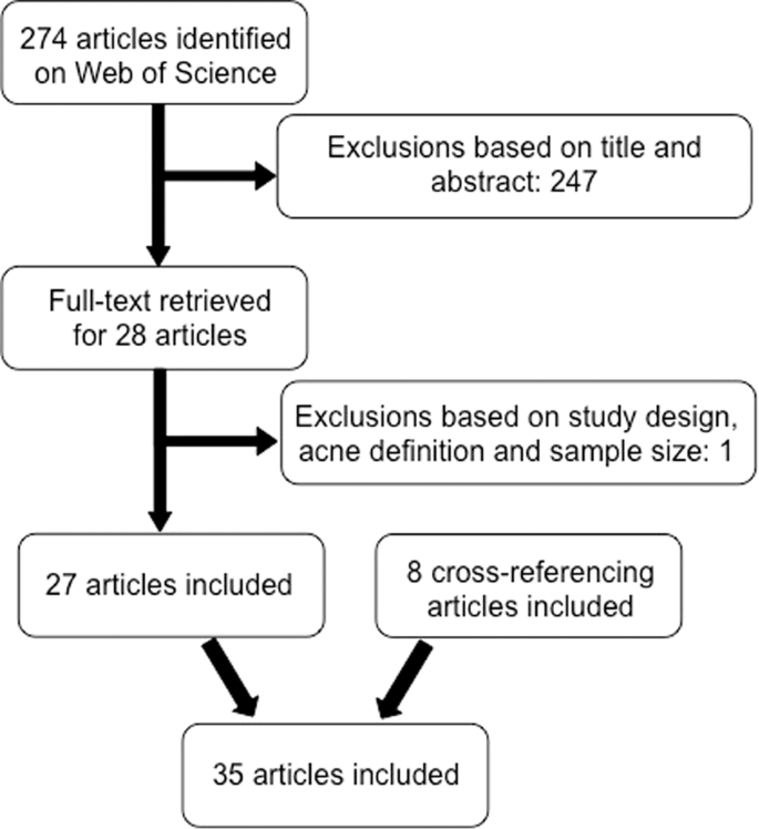 Systematic Review Of The Epidemiology Of Acne Vulgaris