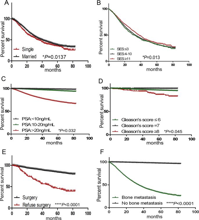 metastatic cancer bone survival rate