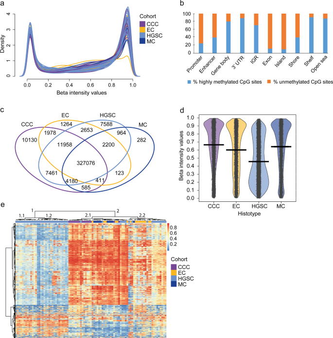 Integrative Genomics Approach Identifies Molecular Features Associated With Early Stage Ovarian Carcinoma Histotypes Scientific Reports