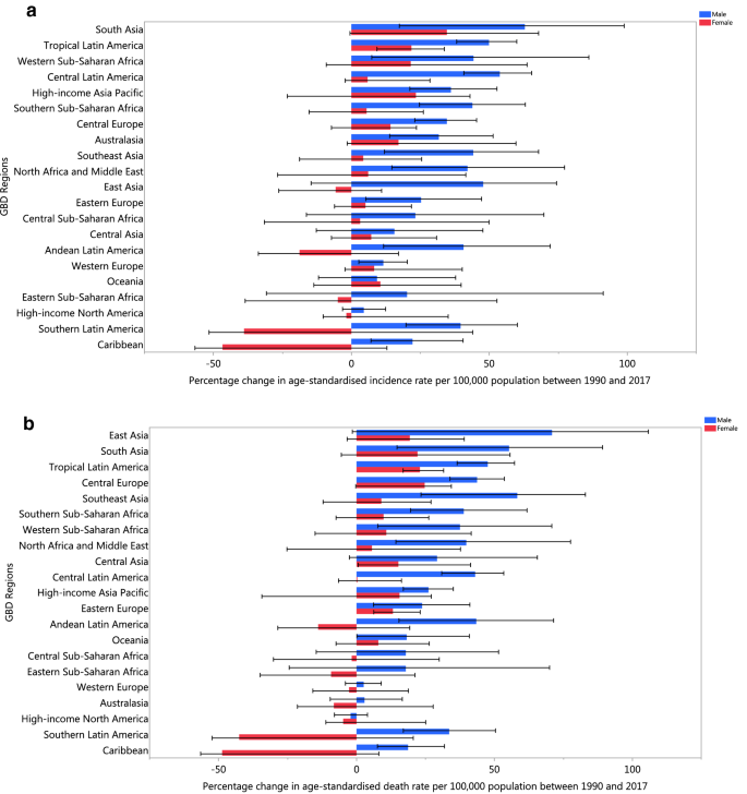 The Burden Of Kidney Cancer And Its Attributable Risk Factors In 195 Countries And Territories 1990 2017 Scientific Reports