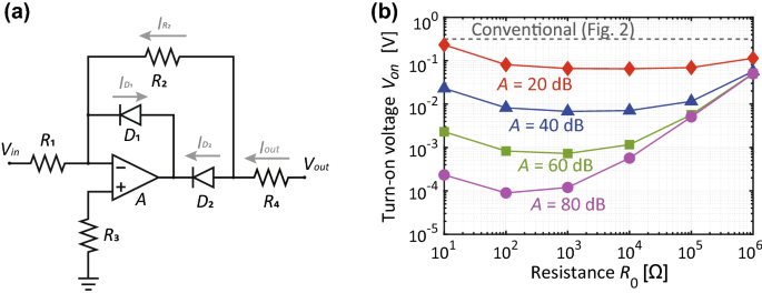 Metasurface Sensing Difference In Waveforms At The Same