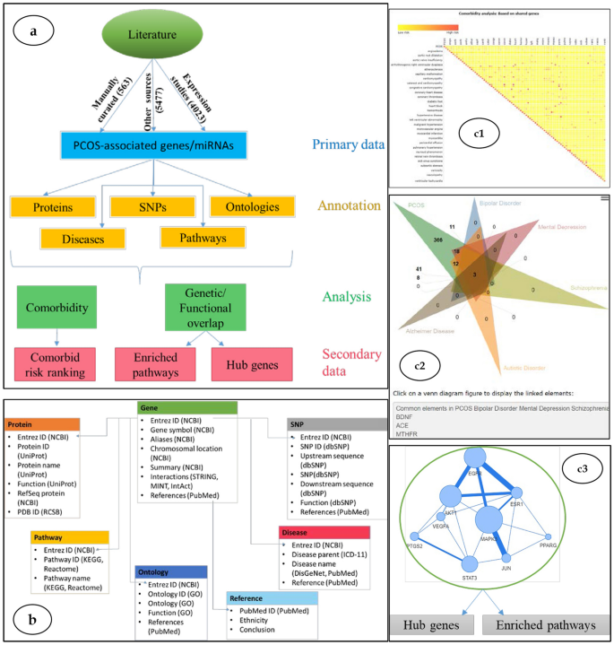 Pcoskb R2 A Database Of Genes Diseases Pathways And Networks Associated With Polycystic Ovary Syndrome Scientific Reports