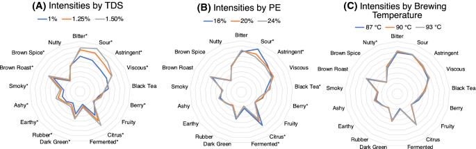 Brew Temperature At Fixed Brew Strength And Extraction Has Little Impact On The Sensory Profile Of Drip Brew Coffee Scientific Reports