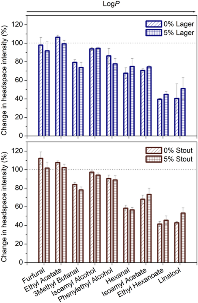 Understanding The Lost Functionality Of Ethanol In Non-alcoholic Beer Using  Sensory Evaluation, Aroma Release And Molecular Hydrodynamics   Scientific  Reports