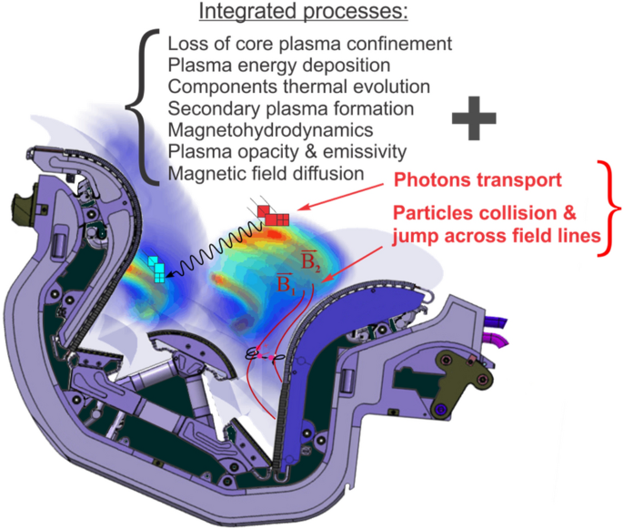 Potential design problems for ITER fusion device
