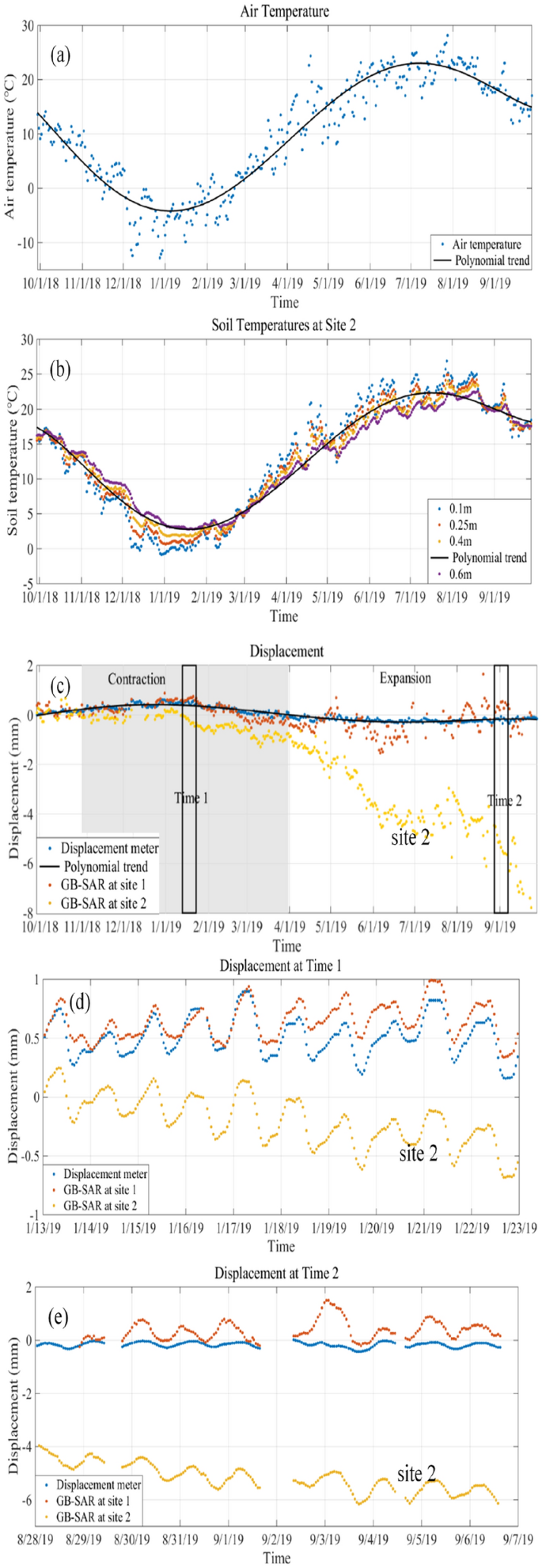 The Cyclic Expansion And Contraction Characteristics Of A Loess Slope And Implications For Slope Stability Scientific Reports