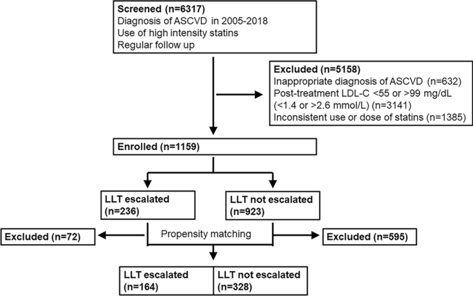 Escalation of liPid-lOwering therapy in patientS wiTh vascular disease receiving HIGH-intensity statins: the retrospective POST-HIGH study