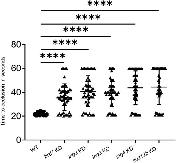 Knockdown screening of chromatin binding <b>and</b> regulatory proteins ...