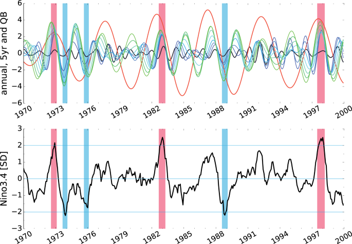 Synchronization and causality across time scales in El Niño