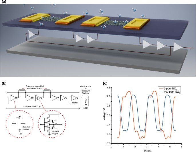3d Integrated Monolayer Graphene Si Cmos Rf Gas Sensor Platform Npj 2d Materials And Applications