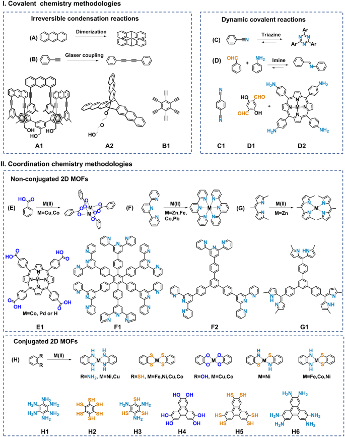 Liquid-interface-assisted synthesis of covalent-organic and