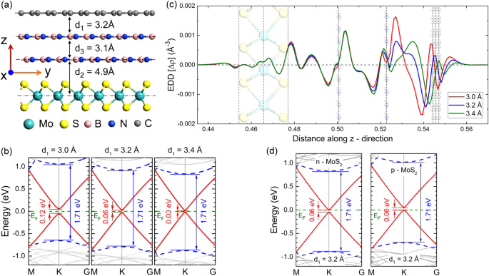 An atom-to-circuit modeling approach to all-2D metal