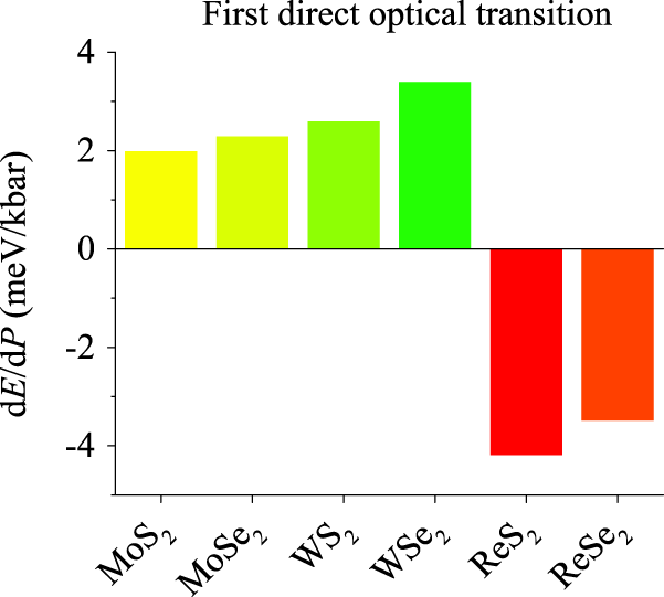 Pressure dependence of direct optical transitions in ReS 2 and ReSe
