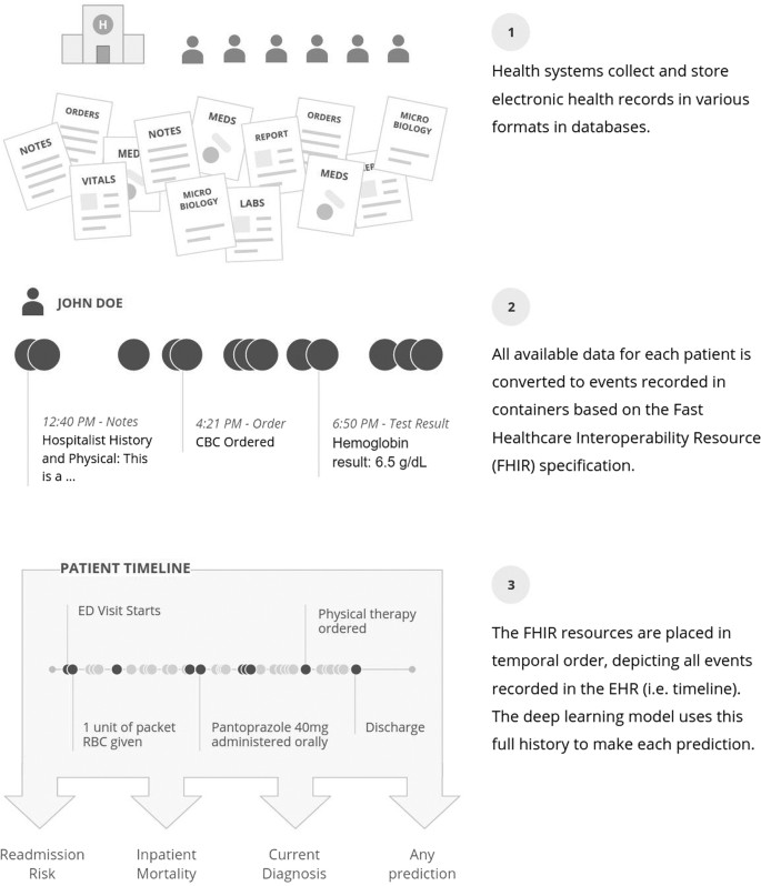 Scalable and accurate deep learning with electronic health records