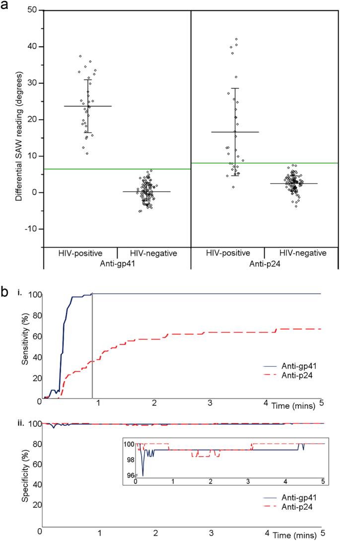 Ultra-rapid, sensitive and specific digital diagnosis of HIV
