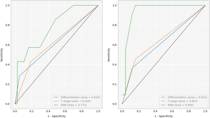 A Principled Machine Learning Framework Improves Accuracy Of Stage Ii Colorectal Cancer Prognosis Npj Digital Medicine
