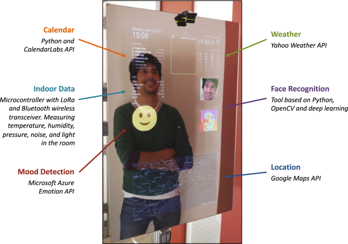 Reflecting health: smart mirrors for personalized medicine