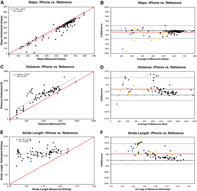Clinical validation of smartphone-based activity tracking in ...