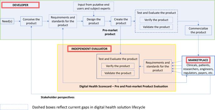 Digital health: a path to validation | npj Digital Medicine