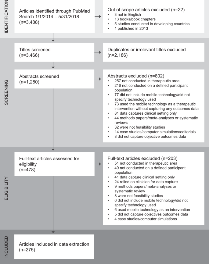 A systematic review of feasibility studies promoting the use