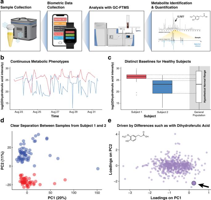 Real-time health monitoring through urine metabolomics