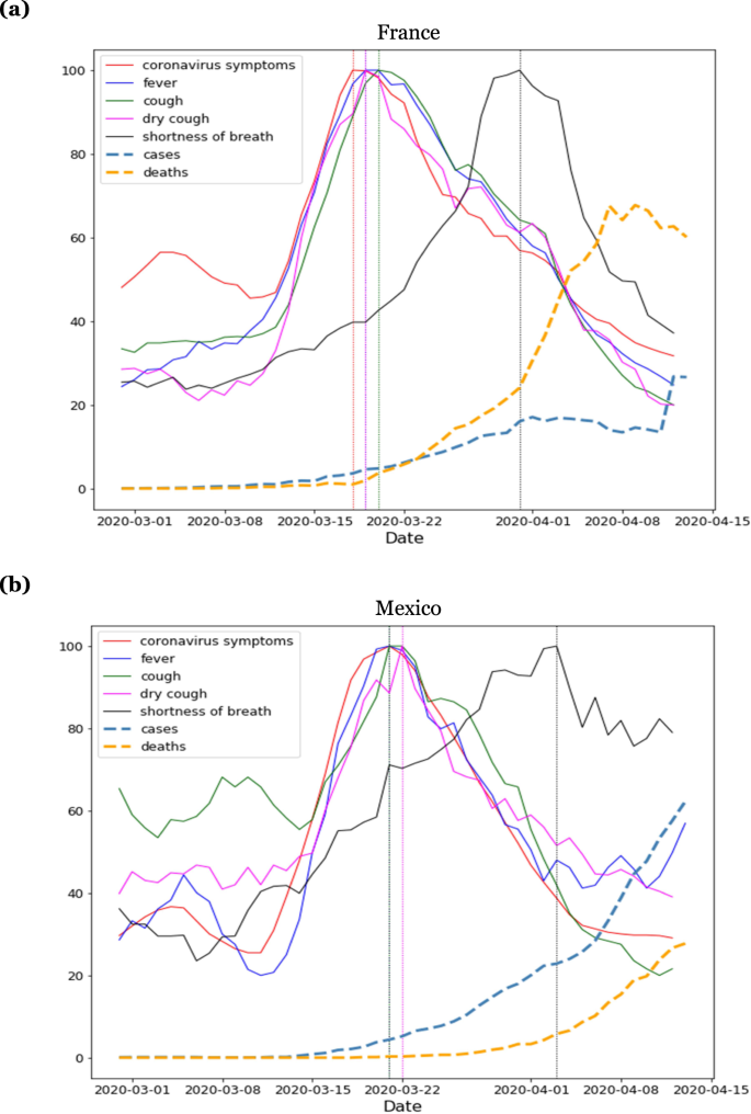Internet Search Patterns Reveal Clinical Course Of Covid 19 Disease Progression And Pandemic Spread Across 32 Countries Npj Digital Medicine