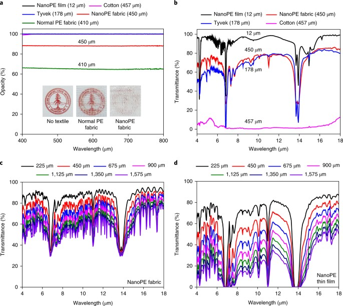 Nanoporous polyethylene microfibres for large-scale