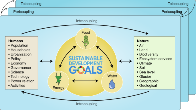 Nexus approaches to global sustainable development   Nature