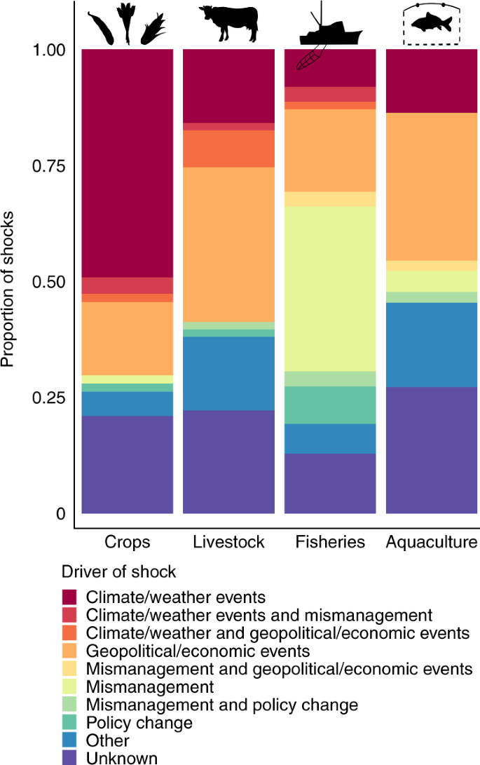 Food production shocks across land and sea | Nature