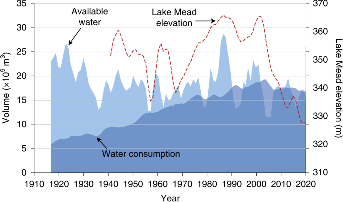 Water scarcity and fish imperilment driven by beef production | Nature  Sustainability