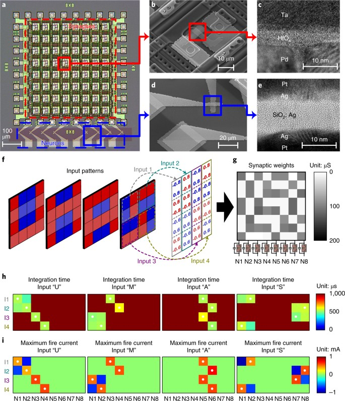 Fully memristive neural networks for pattern classification with