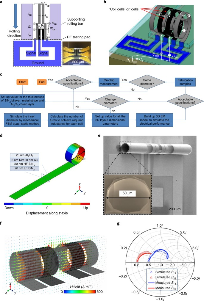 Three-dimensional radio-frequency transformers based on a