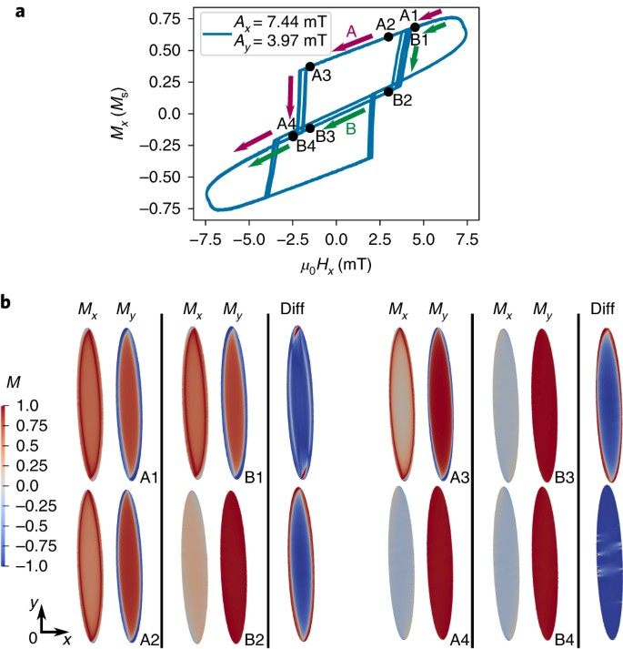 Topologically protected vortex structures for low-noise