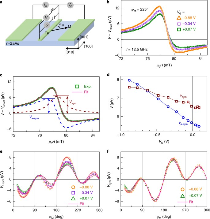Electric-field control of interfacial spin–orbit fields | Nature