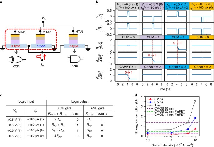 Complementary logic operation based on electric-field
