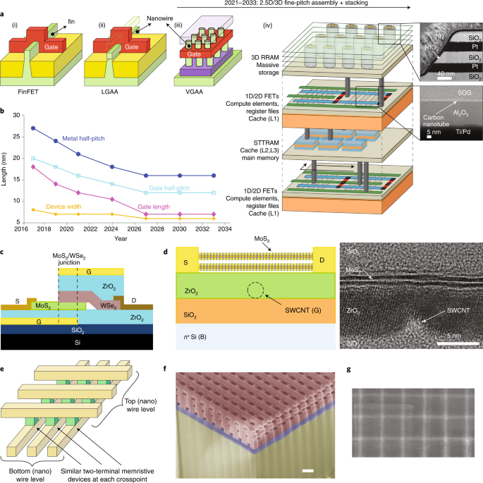Metrology for the next generation of semiconductor devices