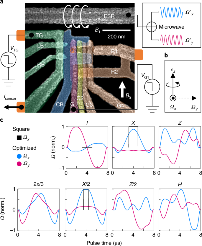 Silicon qubit fidelities approaching incoherent noise limits