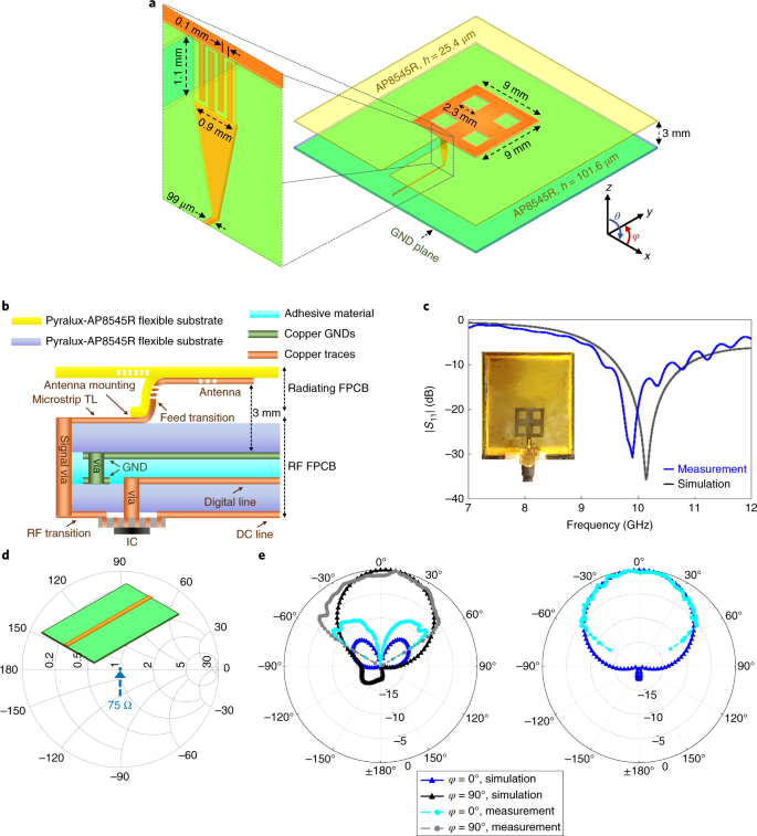 A flexible phased array system with low areal mass density