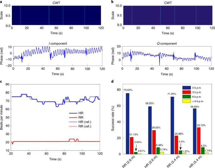 Vital-sign monitoring and spatial tracking of multiple