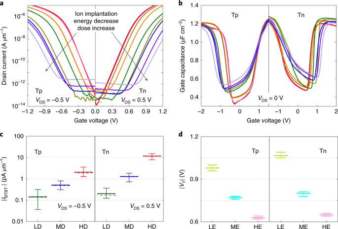 Tunnelling-based ternary metal–oxide–semiconductor technology